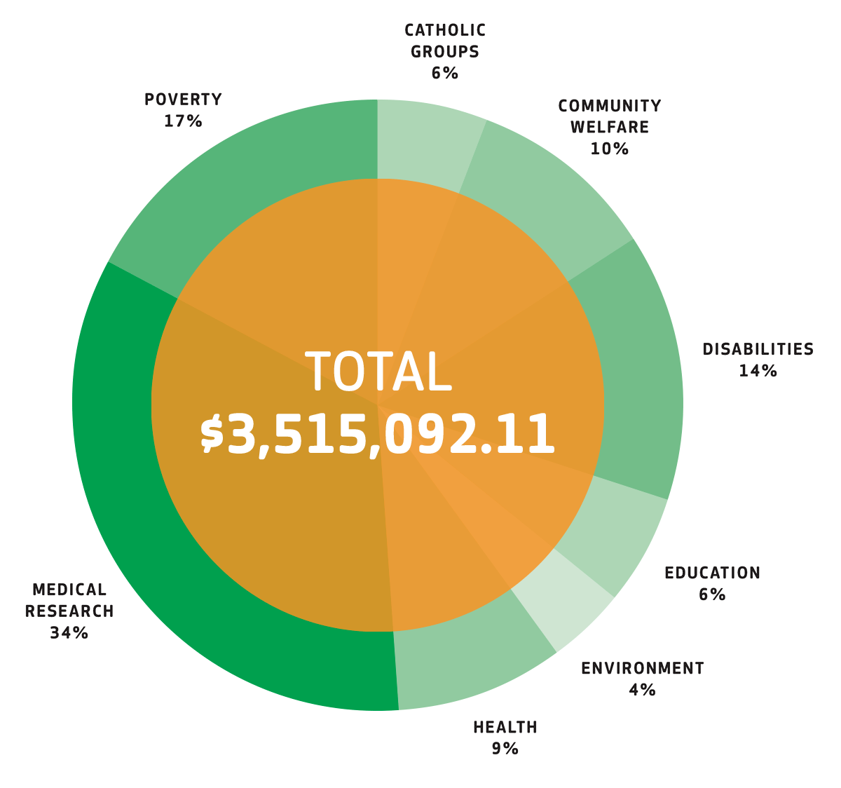 Donations by Charitable Purpose