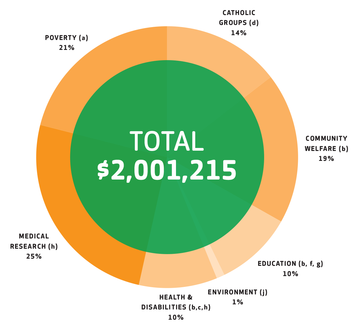 Donations by Charitable Purpose 2021